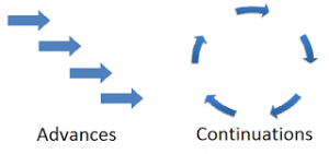Advances and continuations - arrows and circle